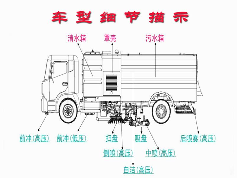 国六扫路车细节结构图