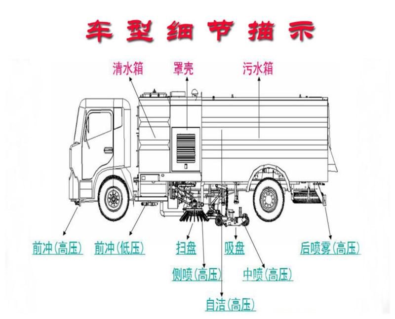 东风天锦洗扫车车型细节描示
