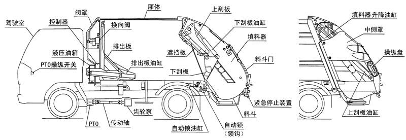 D9压缩垃圾车结构介绍