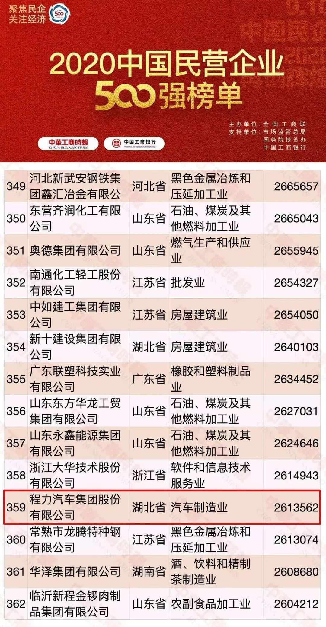 中国民营企业500强排名